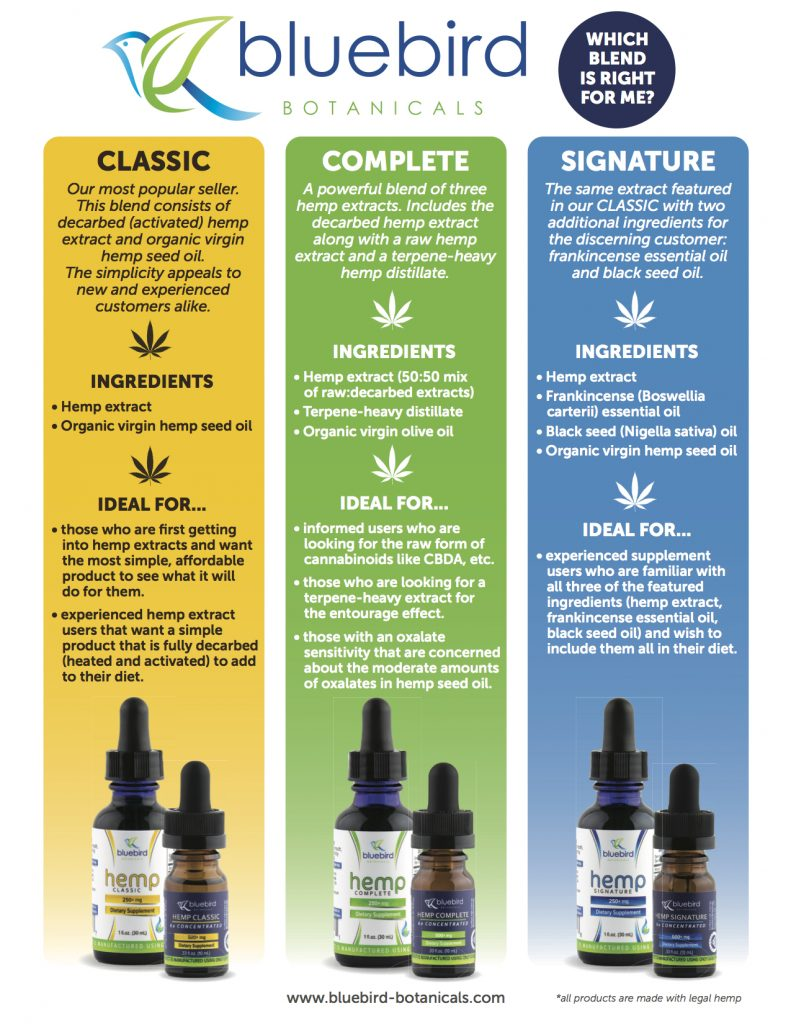 Which Blend Hemp Extract